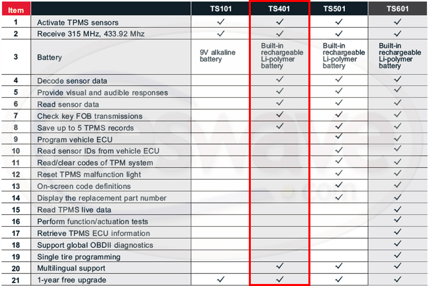 Autel TPMS Function Compare