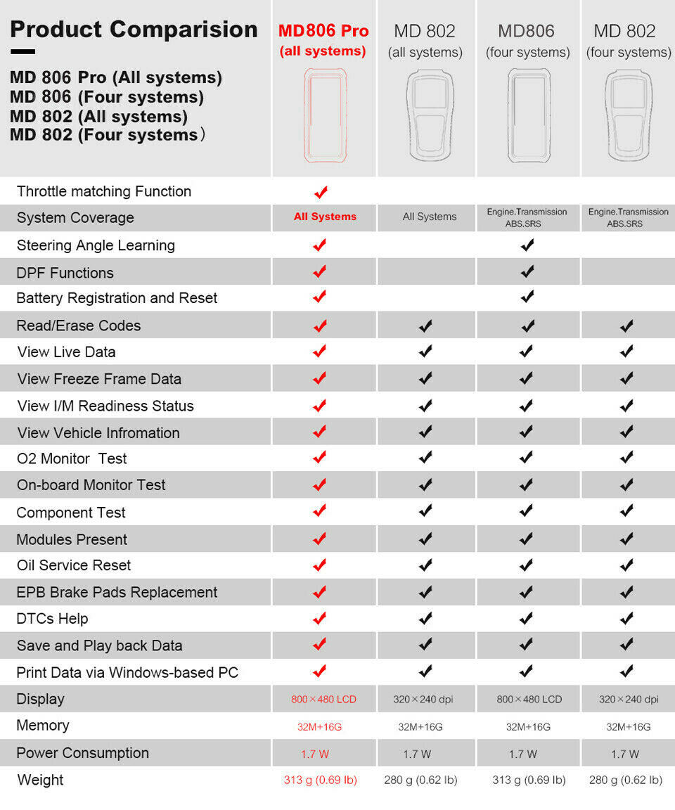 Comparison of Autel MD806 Pro Full System VS MD802